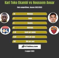 Karl Toko Ekambi vs Houssem Aouar h2h player stats