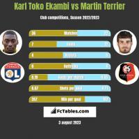 Karl Toko Ekambi vs Martin Terrier h2h player stats