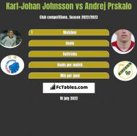 Karl-Johan Johnsson vs Andrej Prskalo h2h player stats