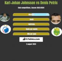 Karl-Johan Johnsson vs Denis Petric h2h player stats