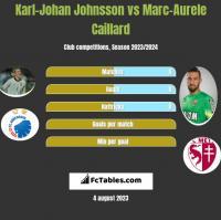 Karl-Johan Johnsson vs Marc-Aurele Caillard h2h player stats