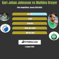 Karl-Johan Johnsson vs Mathieu Dreyer h2h player stats