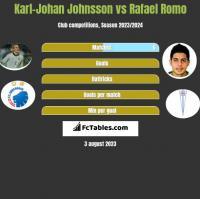 Karl-Johan Johnsson vs Rafael Romo h2h player stats