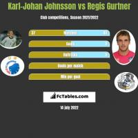 Karl-Johan Johnsson vs Regis Gurtner h2h player stats