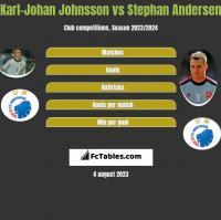 Karl-Johan Johnsson vs Stephan Andersen h2h player stats