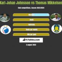 Karl-Johan Johnsson vs Thomas Mikkelsen h2h player stats