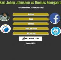 Karl-Johan Johnsson vs Thomas Noergaard h2h player stats