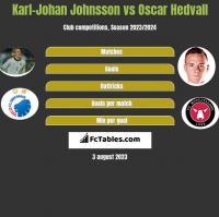 Karl-Johan Johnsson vs Oscar Hedvall h2h player stats