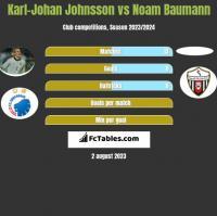 Karl-Johan Johnsson vs Noam Baumann h2h player stats