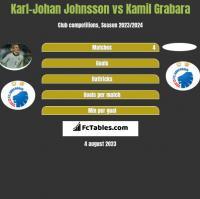 Karl-Johan Johnsson vs Kamil Grabara h2h player stats