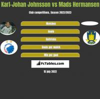 Karl-Johan Johnsson vs Mads Hermansen h2h player stats
