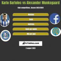 Karlo Bartolec vs Alexander Munksgaard h2h player stats