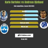 Karlo Bartolec vs Andreas Bjelland h2h player stats