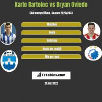 Karlo Bartolec vs Bryan Oviedo h2h player stats
