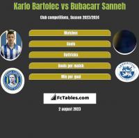 Karlo Bartolec vs Bubacarr Sanneh h2h player stats