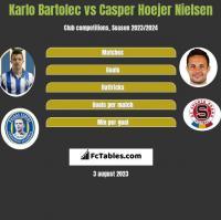 Karlo Bartolec vs Casper Hoejer Nielsen h2h player stats