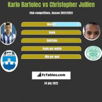 Karlo Bartolec vs Christopher Jullien h2h player stats