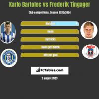 Karlo Bartolec vs Frederik Tingager h2h player stats