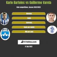 Karlo Bartolec vs Guillermo Varela h2h player stats