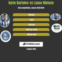 Karlo Bartolec vs Lasse Nielsen h2h player stats