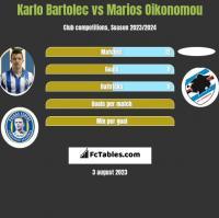 Karlo Bartolec vs Marios Oikonomou h2h player stats