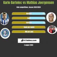 Karlo Bartolec vs Mathias Joergensen h2h player stats