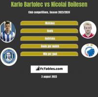 Karlo Bartolec vs Nicolai Boilesen h2h player stats