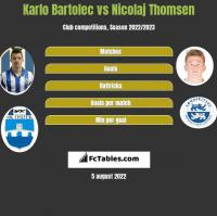 Karlo Bartolec vs Nicolaj Thomsen h2h player stats
