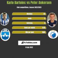 Karlo Bartolec vs Peter Ankersen h2h player stats