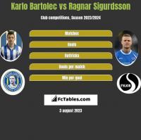 Karlo Bartolec vs Ragnar Sigurdsson h2h player stats