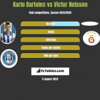 Karlo Bartolec vs Victor Nelsson h2h player stats