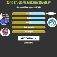 Karlo Brucic vs Maksim Shvetsov h2h player stats