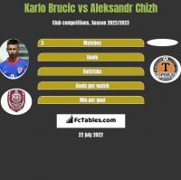 Karlo Brucic vs Aleksandr Chizh h2h player stats