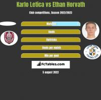 Karlo Letica vs Ethan Horvath h2h player stats
