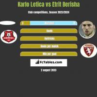 Karlo Letica vs Etrit Berisha h2h player stats