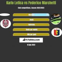 Karlo Letica vs Federico Marchetti h2h player stats