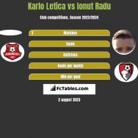 Karlo Letica vs Ionut Radu h2h player stats