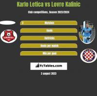 Karlo Letica vs Lovre Kalinic h2h player stats