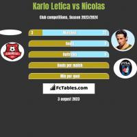 Karlo Letica vs Nicolas h2h player stats