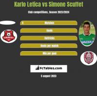Karlo Letica vs Simone Scuffet h2h player stats