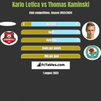 Karlo Letica vs Thomas Kaminski h2h player stats