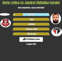 Karlo Letica vs Jandrei Chitolina Carniel h2h player stats