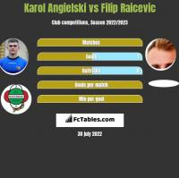 Karol Angielski vs Filip Raicevic h2h player stats