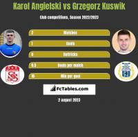 Karol Angielski vs Grzegorz Kuswik h2h player stats