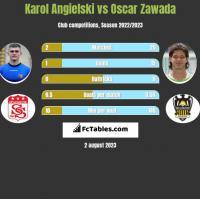 Karol Angielski vs Oscar Zawada h2h player stats