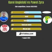 Karol Angielski vs Pawel Zyra h2h player stats
