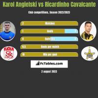 Karol Angielski vs Ricardinho Cavalcante h2h player stats