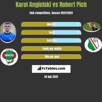 Karol Angielski vs Robert Pich h2h player stats