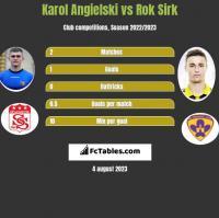 Karol Angielski vs Rok Sirk h2h player stats