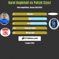 Karol Angielski vs Patryk Szysz h2h player stats